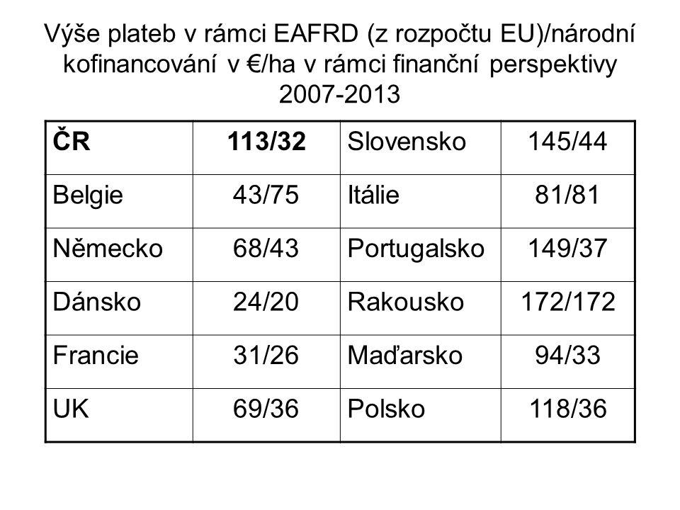 Výše plateb v rámci EAFRD (z rozpočtu EU)/národní kofinancování v €/ha v rámci finanční perspektivy 2007-2013 ČR113/32Slovensko145/44 Belgie43/75Itáli