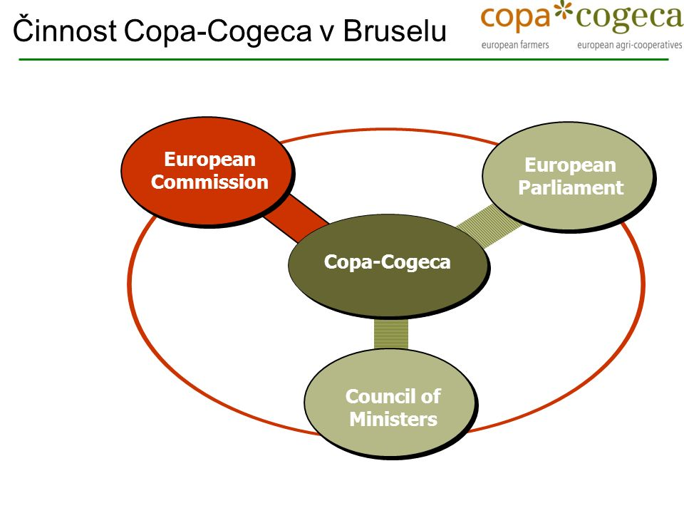 European Parliament Council of Ministers European Commission Copa-Cogeca Činnost Copa-Cogeca v Bruselu