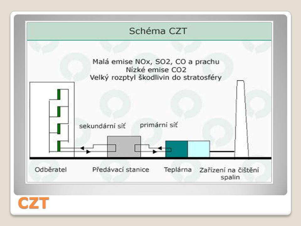 Výhody ekonomické Kombinovaná výroba tepla a elektřiny Společná výroba tepla a elektřiny umožňuje teplárnám udržovat prodejní cenu tepla na nižší úrovni než u zdrojů vyrábějících pouze teplo.
