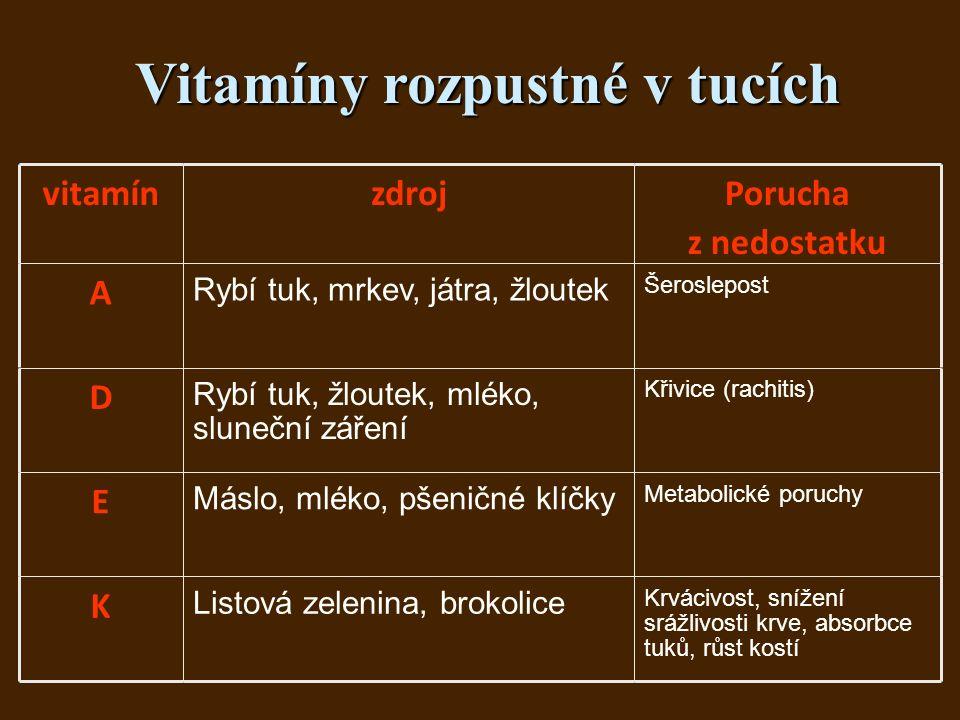 Vitamíny rozpustné v tucích vitamínzdrojPorucha z nedostatku A Rybí tuk, mrkev, játra, žloutek Šeroslepost D Rybí tuk, žloutek, mléko, sluneční záření Křivice (rachitis) E Máslo, mléko, pšeničné klíčky Metabolické poruchy K Listová zelenina, brokolice Krvácivost, snížení srážlivosti krve, absorbce tuků, růst kostí