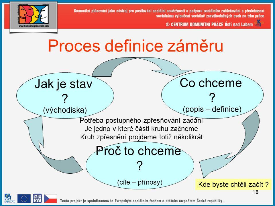 18 Proces definice záměru Jak je stav . (východiska) Co chceme .