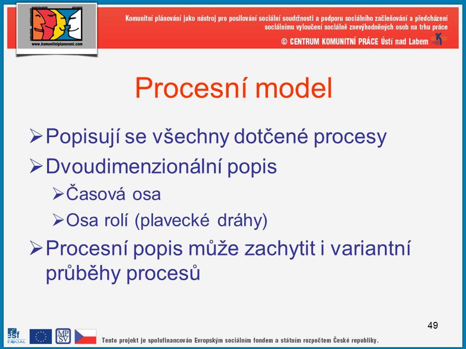 49 Procesní model  Popisují se všechny dotčené procesy  Dvoudimenzionální popis  Časová osa  Osa rolí (plavecké dráhy)  Procesní popis může zachytit i variantní průběhy procesů