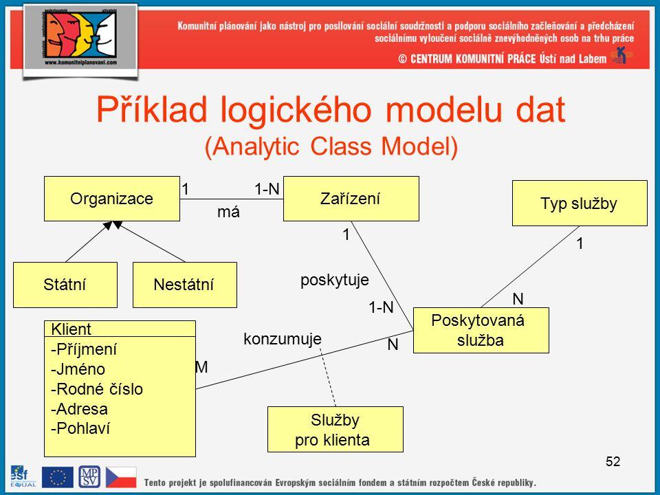 52 Příklad logického modelu dat (Analytic Class Model) OrganizaceZařízení 1-N1 Poskytovaná služba má poskytuje 1-N 1 Typ služby 1 N Klient -Příjmení -Jméno -Rodné číslo -Adresa -Pohlaví konzumuje M N Služby pro klienta StátníNestátní