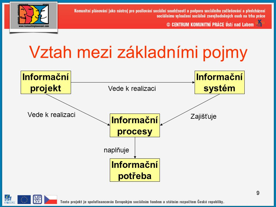 9 Vztah mezi základními pojmy Informační procesy Informační projekt Informační systém Vede k realizaci Zajišťuje Informační potřeba naplňuje