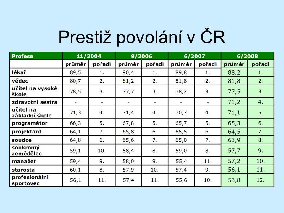 Prestiž povolání v ČR