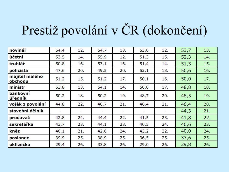 Prestiž povolání v ČR (dokončení)