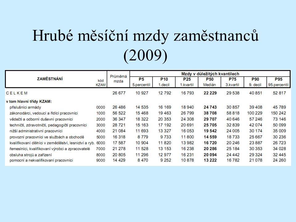 Hrubé měsíční mzdy zaměstnanců (2009)