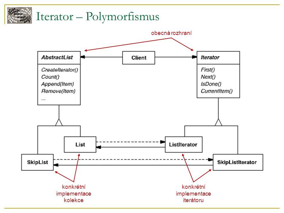 Iterator – Polymorfismus obecná rozhraní konkrétní implementace iterátoru konkrétní implementace kolekce