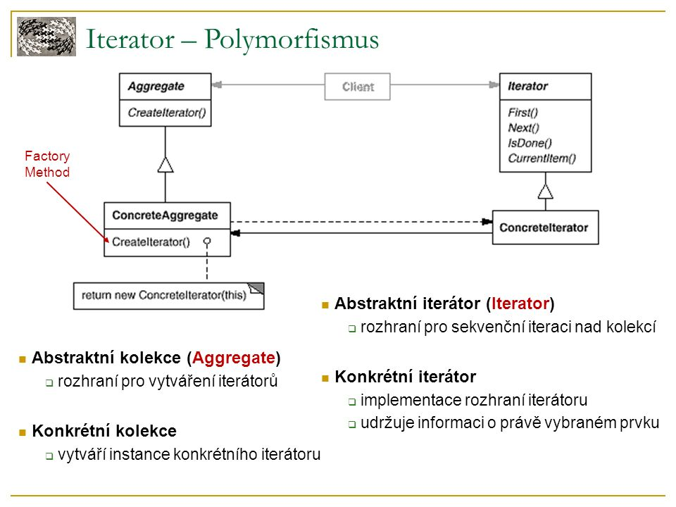 Iterator – Polymorfismus Abstraktní kolekce (Aggregate)  rozhraní pro vytváření iterátorů Konkrétní kolekce  vytváří instance konkrétního iterátoru Abstraktní iterátor (Iterator)  rozhraní pro sekvenční iteraci nad kolekcí Konkrétní iterátor  implementace rozhraní iterátoru  udržuje informaci o právě vybraném prvku Factory Method