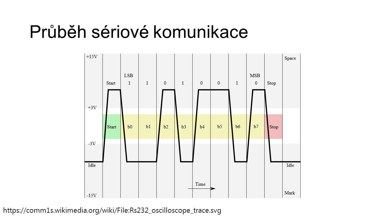 Průběh sériové komunikace https://comm1s.wikimedia.org/wiki/File:Rs232_oscilloscope_trace.svg