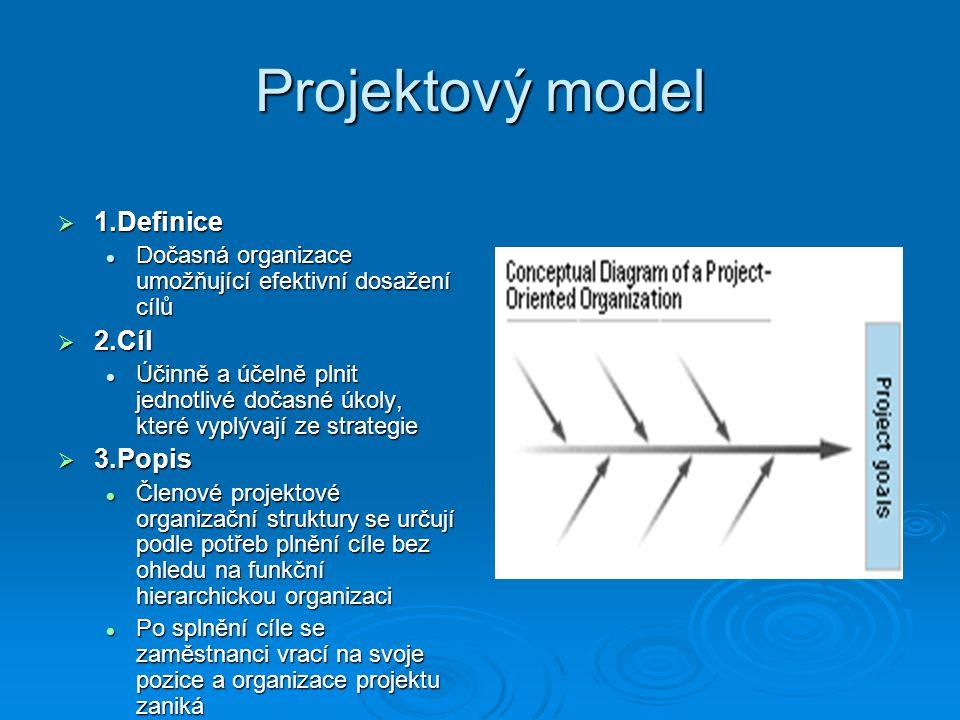 Projektový model  1.Definice Dočasná organizace umožňující efektivní dosažení cílů Dočasná organizace umožňující efektivní dosažení cílů  2.Cíl Účinně a účelně plnit jednotlivé dočasné úkoly, které vyplývají ze strategie Účinně a účelně plnit jednotlivé dočasné úkoly, které vyplývají ze strategie  3.Popis Členové projektové organizační struktury se určují podle potřeb plnění cíle bez ohledu na funkční hierarchickou organizaci Členové projektové organizační struktury se určují podle potřeb plnění cíle bez ohledu na funkční hierarchickou organizaci Po splnění cíle se zaměstnanci vrací na svoje pozice a organizace projektu zaniká Po splnění cíle se zaměstnanci vrací na svoje pozice a organizace projektu zaniká