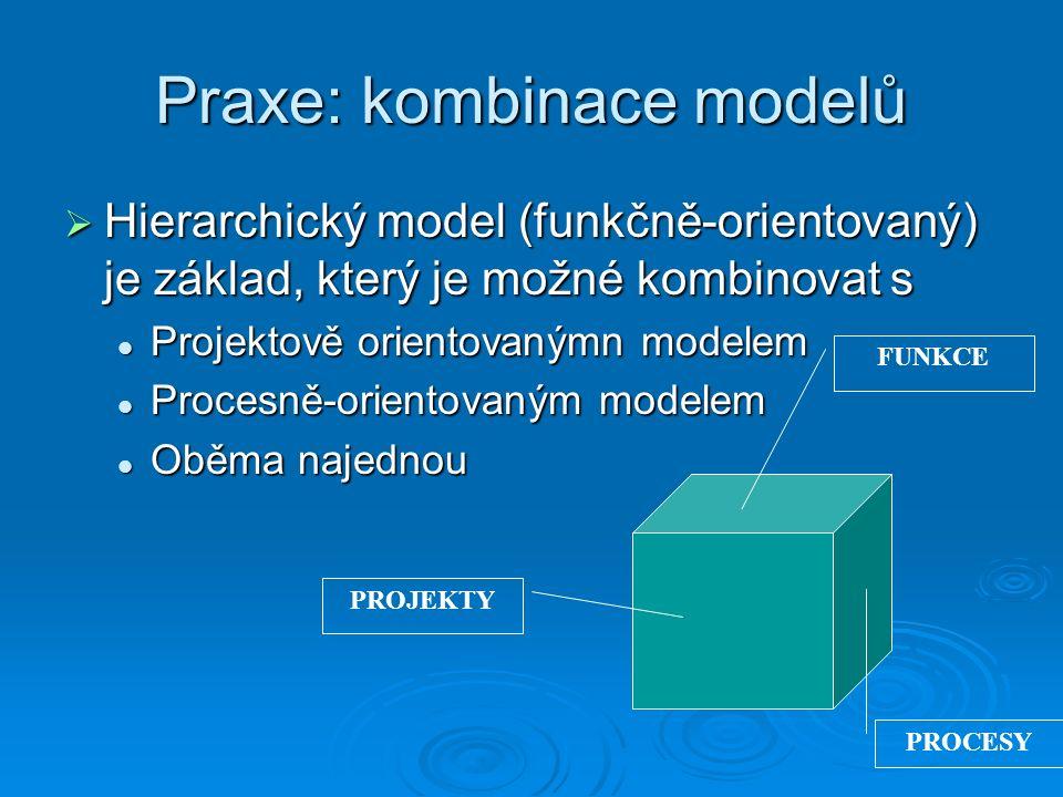 Praxe: kombinace modelů  Hierarchický model (funkčně-orientovaný) je základ, který je možné kombinovat s Projektově orientovanýmn modelem Projektově orientovanýmn modelem Procesně-orientovaným modelem Procesně-orientovaným modelem Oběma najednou Oběma najednou FUNKCE PROJEKTY PROCESY