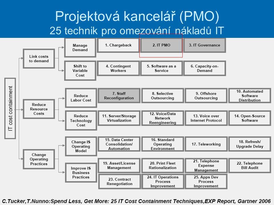 Projektová kancelář (PMO) 25 technik pro omezování nákladů IT