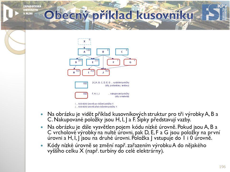 Na obrázku je vidět příklad kusovníkových struktur pro tři výrobky A, B a C.