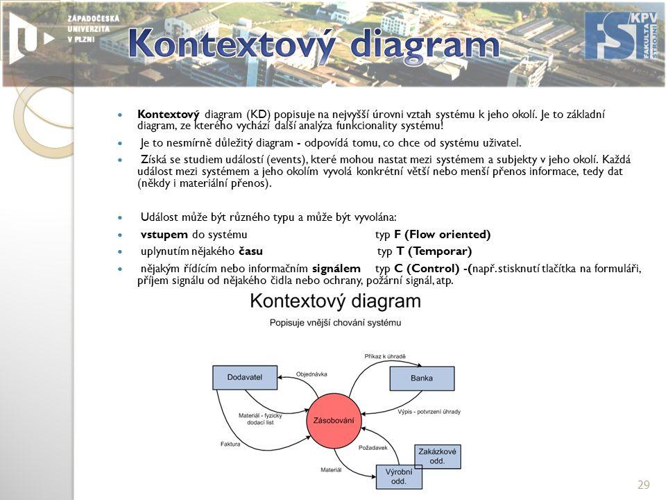 Kontextový diagram (KD) popisuje na nejvyšší úrovni vztah systému k jeho okolí.