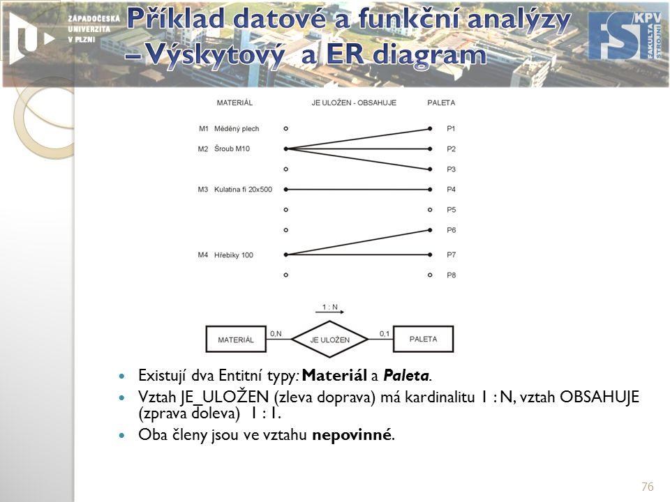 76 Existují dva Entitní typy: Materiál a Paleta.