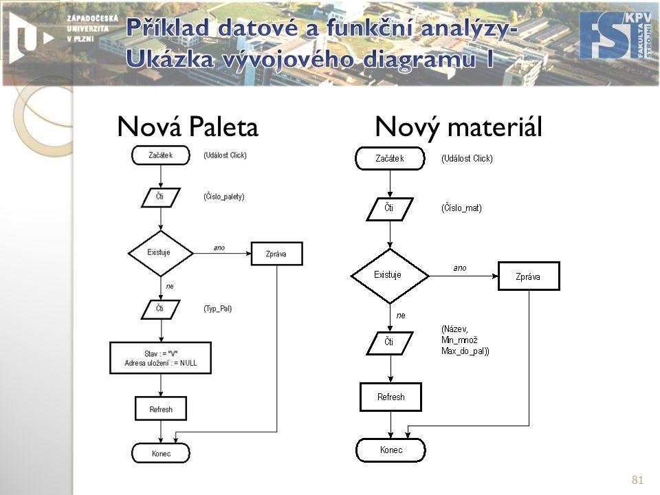 81 Nová PaletaNový materiál