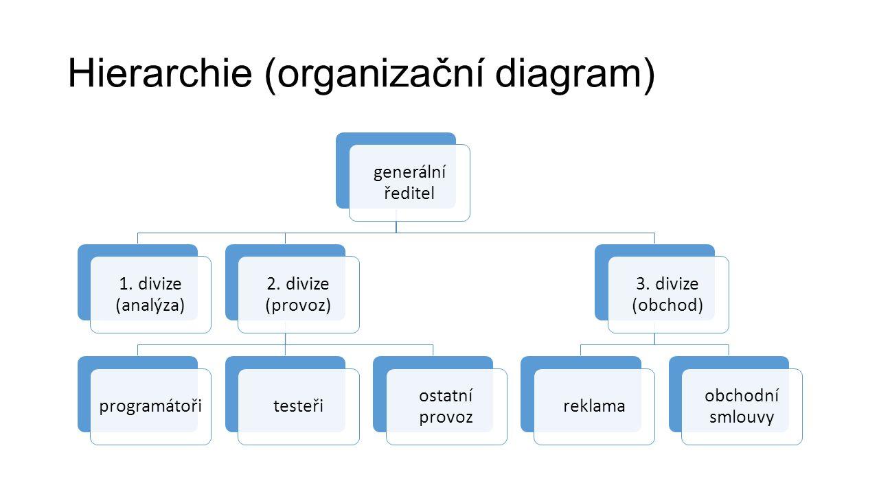 Hierarchie (organizační diagram) generální ředitel 1. divize (analýza) 2. divize (provoz) programátořitesteři ostatní provoz 3. divize (obchod) reklam