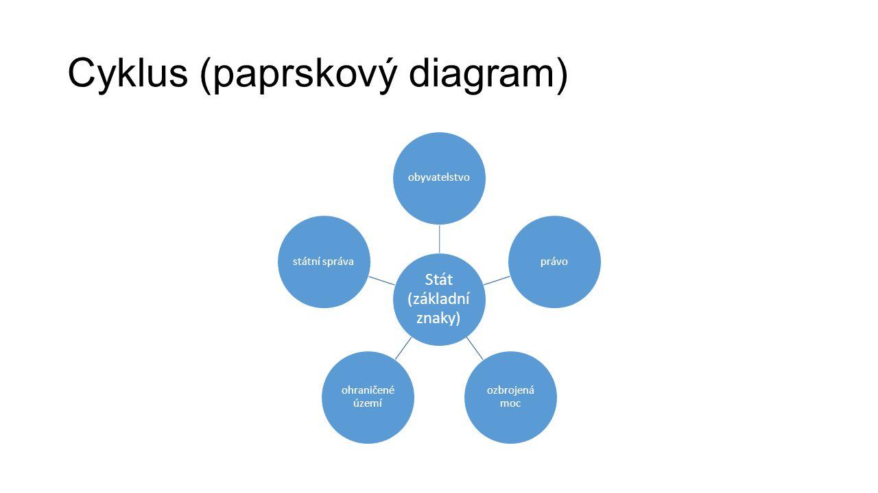 Cyklus (paprskový diagram) Stát (základní znaky) obyvatelstvoprávo ozbrojená moc ohraničené území státní správa