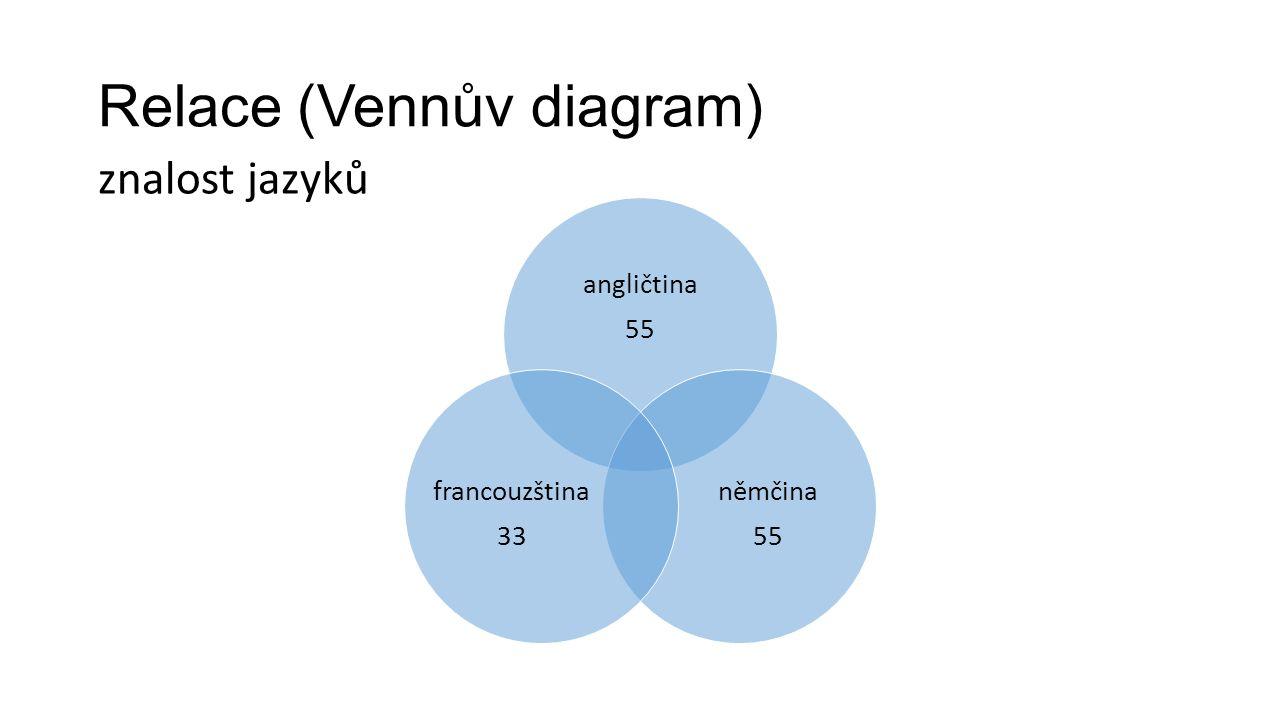 Relace (Vennův diagram) angličtina 55 němčina 55 francouzština 33 znalost jazyků
