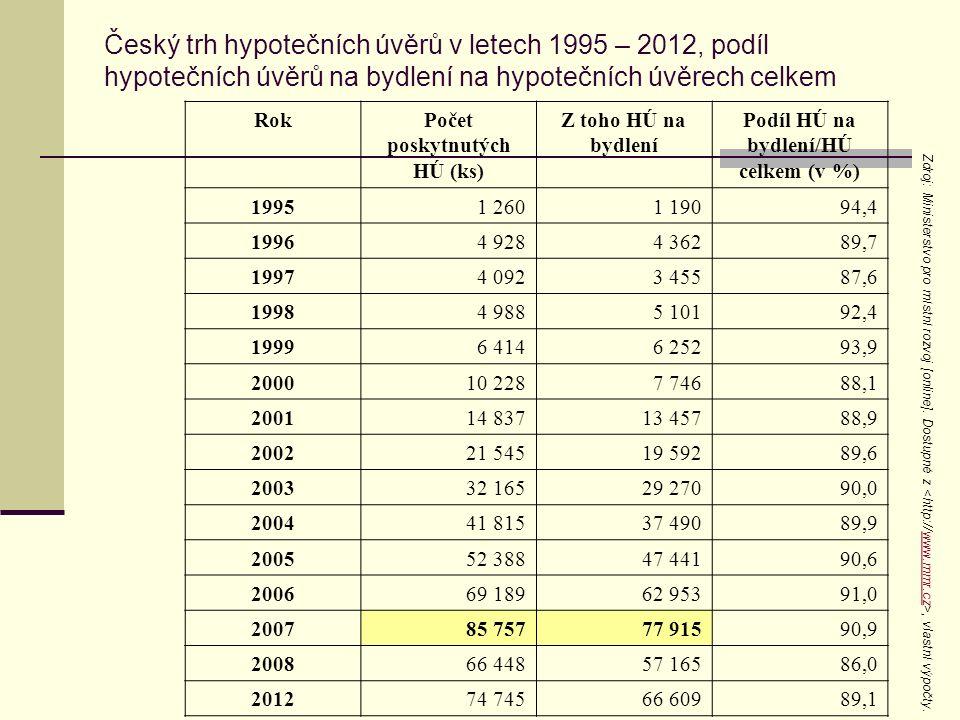 Český trh hypotečních úvěrů v letech 1995 – 2012, podíl hypotečních úvěrů na bydlení na hypotečních úvěrech celkem RokPočet poskytnutých HÚ (ks) Z toh