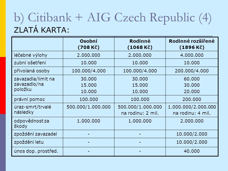 b) Citibank + AIG Czech Republic (4) ZLATÁ KARTA: Osobní (708 Kč) Rodinné (1068 Kč) Rodinné rozšířené (1896 Kč) léčebné výlohy2.000.000 4.000.000 zubní ošetření10.000 přivolaná osoby100.000/4.000 200.000/4.000 zavazadla/limit na zavazadlo/na položku 30.000 15.000 10.000 30.000 15.000 10.000 60.000 30.000 20.000 právní pomoc100.000 200.000 úraz-smrt/trvalé následky 500.000/1.000.000 na rodinu: 2 mil.