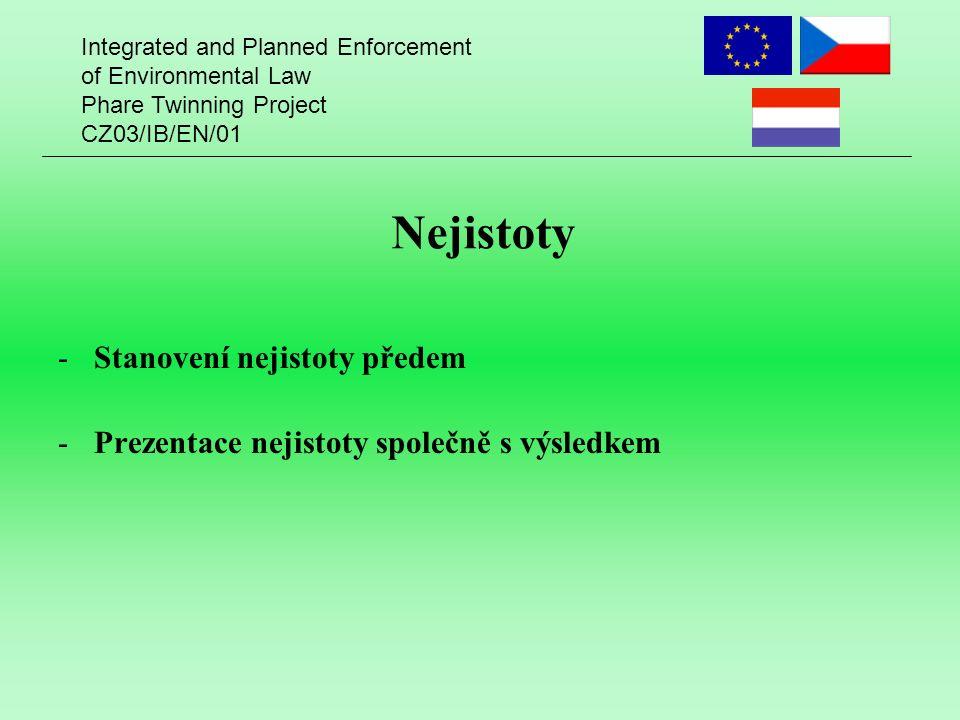 Integrated and Planned Enforcement of Environmental Law Phare Twinning Project CZ03/IB/EN/01 Nejistoty -Stanovení nejistoty předem -Prezentace nejistoty společně s výsledkem