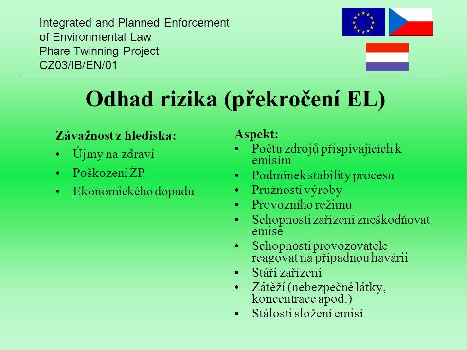 Integrated and Planned Enforcement of Environmental Law Phare Twinning Project CZ03/IB/EN/01 Odhad rizika (překročení EL) Závažnost z hlediska: Újmy n