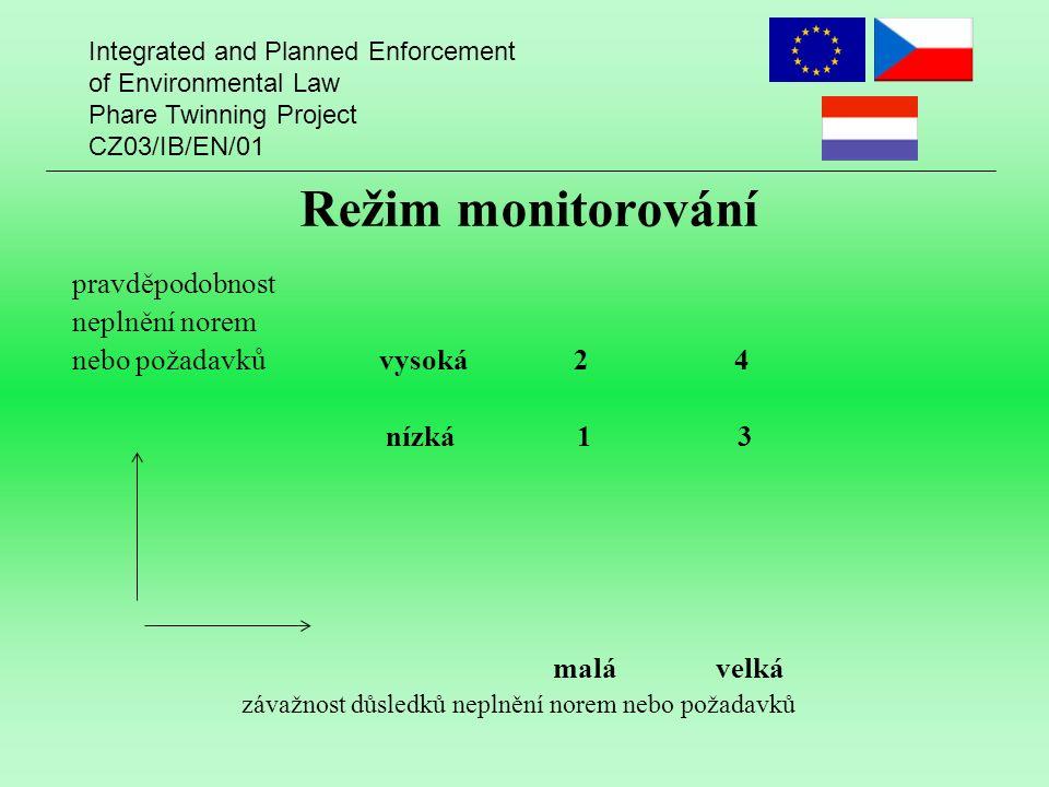 Integrated and Planned Enforcement of Environmental Law Phare Twinning Project CZ03/IB/EN/01 Režim monitorování pravděpodobnost neplnění norem nebo požadavků vysoká 2 4 nízká 1 3 malá velká závažnost důsledků neplnění norem nebo požadavků