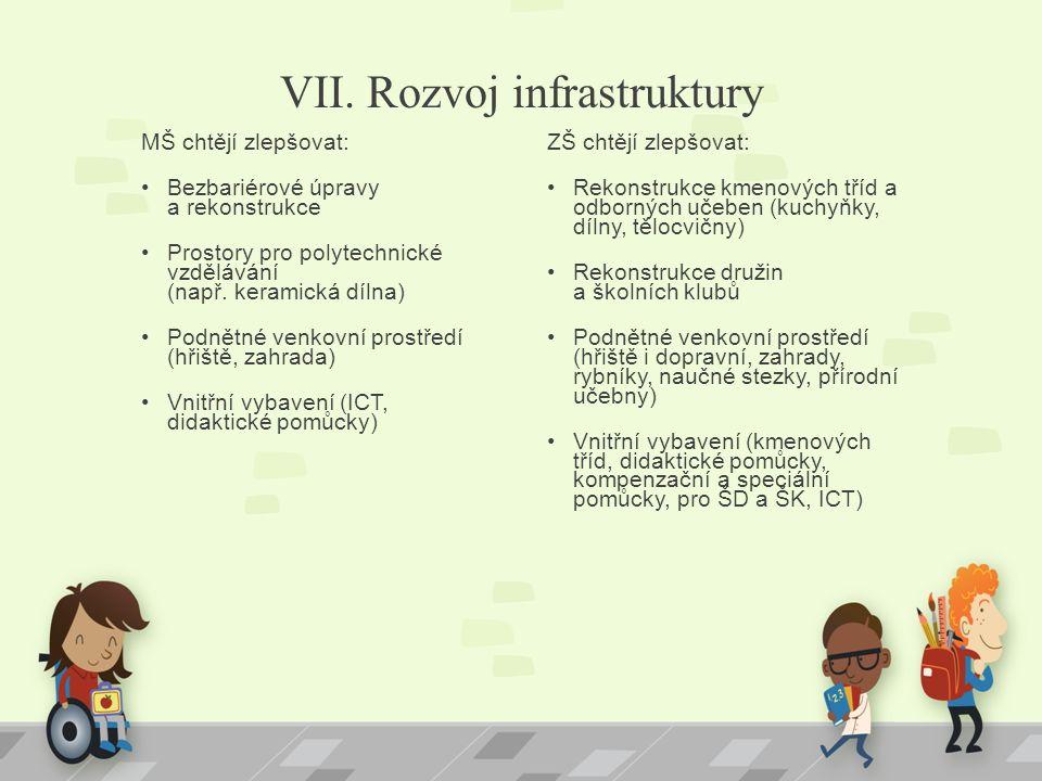 VII. Rozvoj infrastruktury MŠ chtějí zlepšovat: Bezbariérové úpravy a rekonstrukce Prostory pro polytechnické vzdělávání (např. keramická dílna) Podně