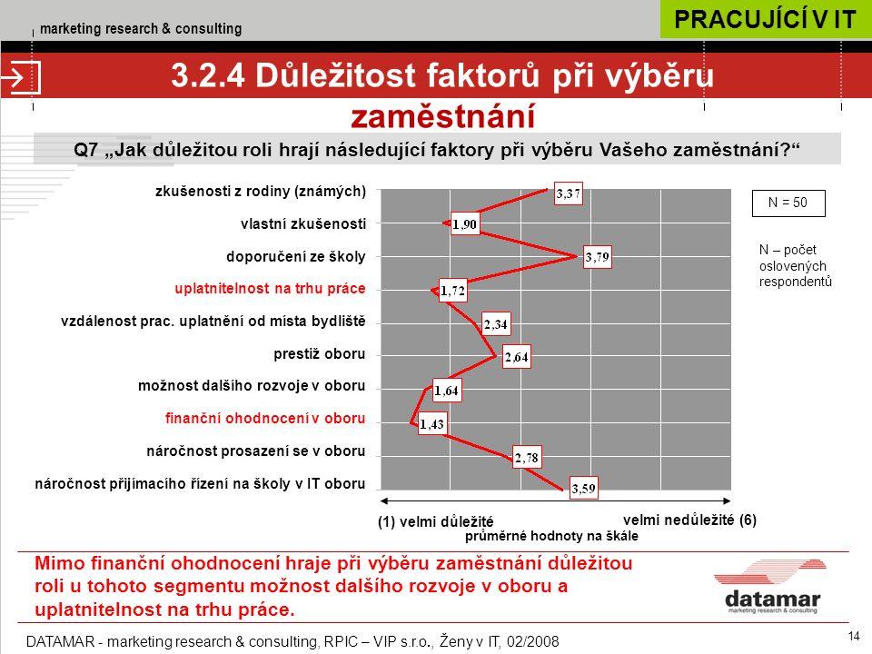 """marketing research & consulting DATAMAR - marketing research & consulting, RPIC – VIP s.r.o., Ženy v IT, 02/2008 14 Q7 """"Jak důležitou roli hrají následující faktory při výběru Vašeho zaměstnání 3.2.4 Důležitost faktorů při výběru zaměstnání (1) velmi důležité velmi nedůležité (6) průměrné hodnoty na škále zkušenosti z rodiny (známých) vlastní zkušenosti doporučení ze školy uplatnitelnost na trhu práce vzdálenost prac."""