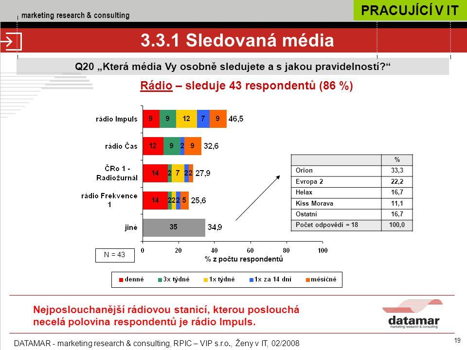 """marketing research & consulting DATAMAR - marketing research & consulting, RPIC – VIP s.r.o., Ženy v IT, 02/2008 19 3.3.1 Sledovaná média Q20 """"Která média Vy osobně sledujete a s jakou pravidelností Rádio – sleduje 43 respondentů (86 %) % z počtu respondentů N = 43 % Orion33,3 Evropa 222,2 Helax16,7 Kiss Morava11,1 Ostatní16,7 Počet odpovědí = 18100,0 PRACUJÍCÍ V IT Nejposlouchanější rádiovou stanicí, kterou poslouchá necelá polovina respondentů je rádio Impuls."""
