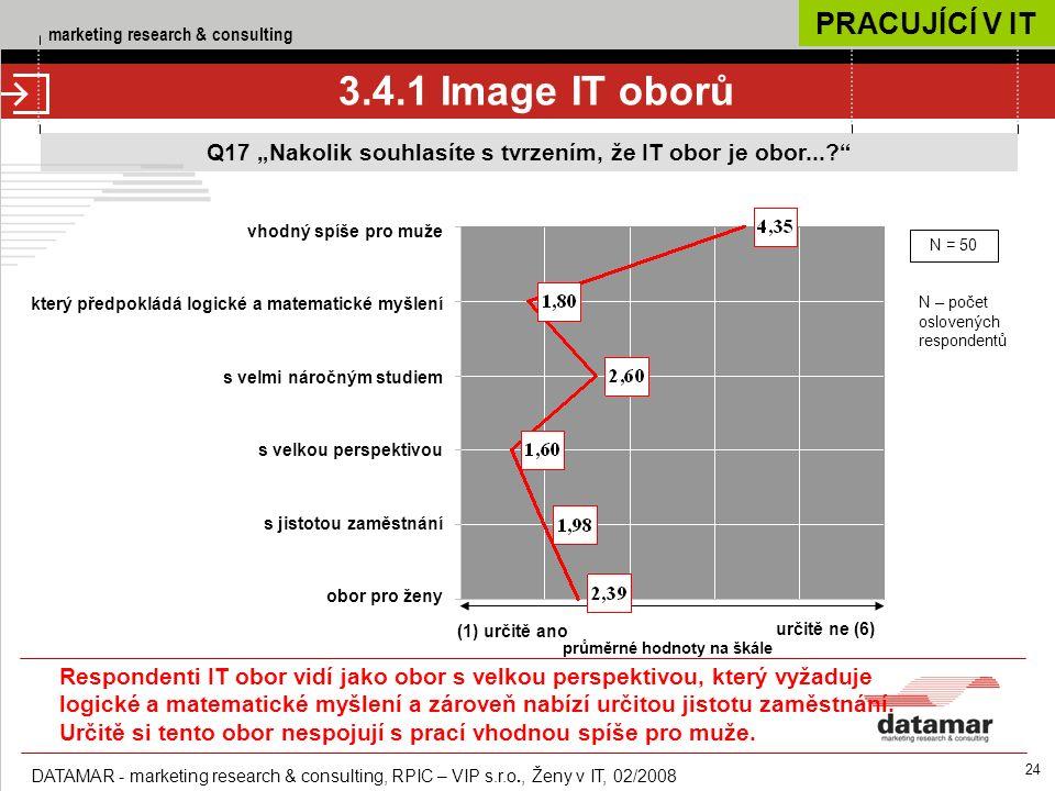 """marketing research & consulting DATAMAR - marketing research & consulting, RPIC – VIP s.r.o., Ženy v IT, 02/2008 24 Q17 """"Nakolik souhlasíte s tvrzením, že IT obor je obor... 3.4.1 Image IT oborů (1) určitě ano určitě ne (6) průměrné hodnoty na škále vhodný spíše pro muže který předpokládá logické a matematické myšlení s velmi náročným studiem s velkou perspektivou s jistotou zaměstnání obor pro ženy N = 50 N – počet oslovených respondentů PRACUJÍCÍ V IT Respondenti IT obor vidí jako obor s velkou perspektivou, který vyžaduje logické a matematické myšlení a zároveň nabízí určitou jistotu zaměstnání."""