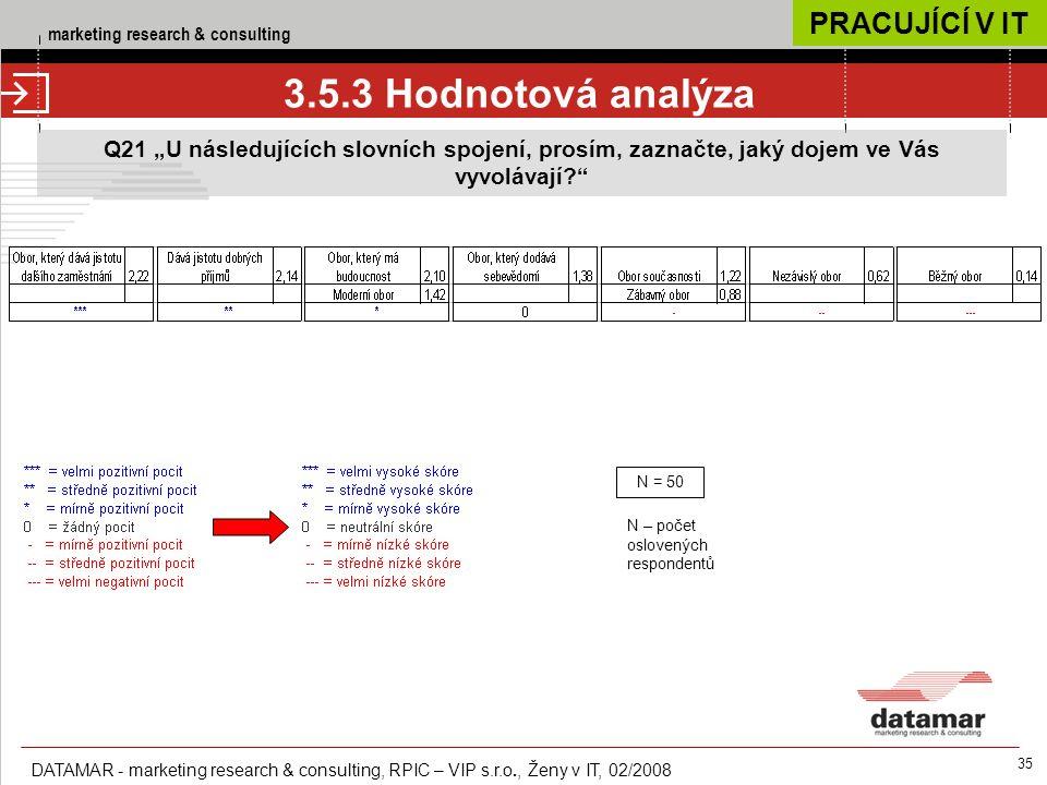 """marketing research & consulting DATAMAR - marketing research & consulting, RPIC – VIP s.r.o., Ženy v IT, 02/2008 35 3.5.3 Hodnotová analýza Q21 """"U následujících slovních spojení, prosím, zaznačte, jaký dojem ve Vás vyvolávají N = 50 N – počet oslovených respondentů PRACUJÍCÍ V IT"""