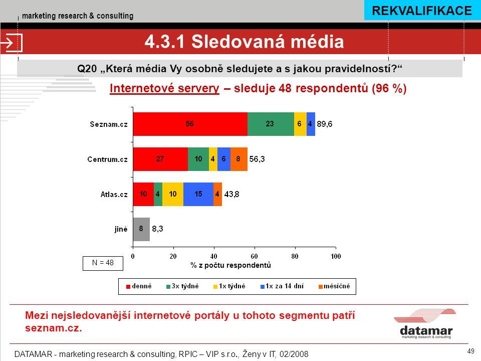 """marketing research & consulting DATAMAR - marketing research & consulting, RPIC – VIP s.r.o., Ženy v IT, 02/2008 49 4.3.1 Sledovaná média Q20 """"Která média Vy osobně sledujete a s jakou pravidelností Internetové servery – sleduje 48 respondentů (96 %) % z počtu respondentů N = 48 REKVALIFIKACE Mezi nejsledovanější internetové portály u tohoto segmentu patří seznam.cz."""