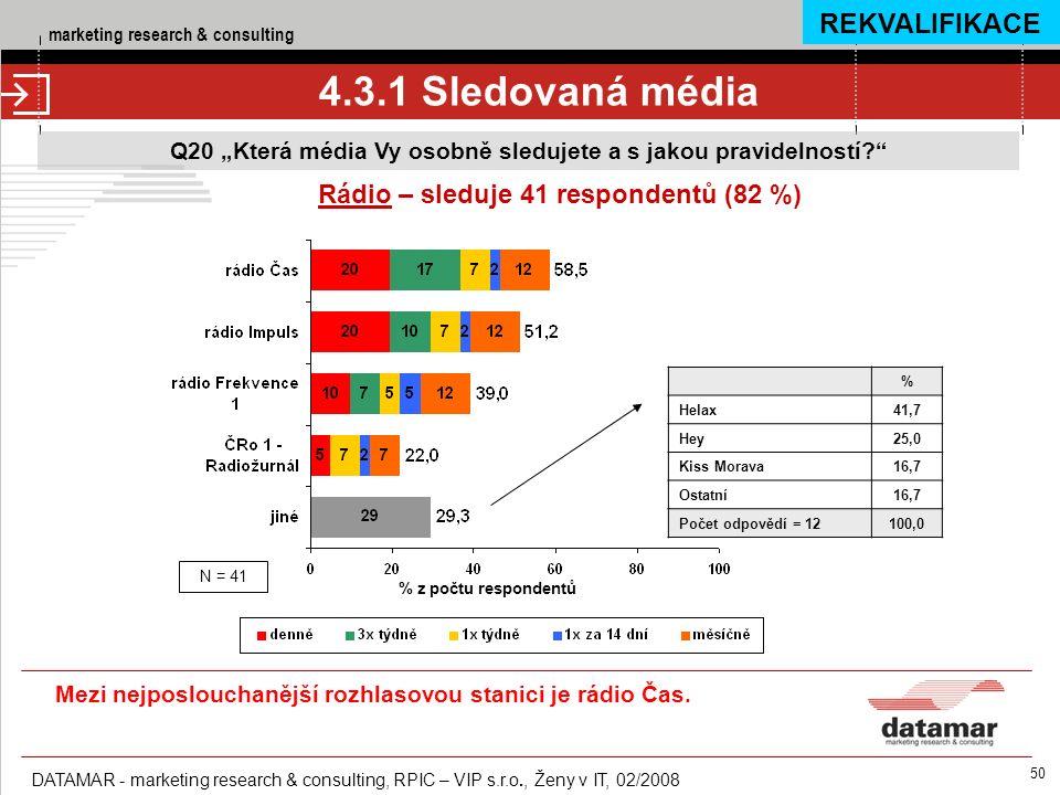 """marketing research & consulting DATAMAR - marketing research & consulting, RPIC – VIP s.r.o., Ženy v IT, 02/2008 50 4.3.1 Sledovaná média Q20 """"Která média Vy osobně sledujete a s jakou pravidelností Rádio – sleduje 41 respondentů (82 %) % z počtu respondentů N = 41 % Helax41,7 Hey25,0 Kiss Morava16,7 Ostatní16,7 Počet odpovědí = 12100,0 REKVALIFIKACE Mezi nejposlouchanější rozhlasovou stanici je rádio Čas."""