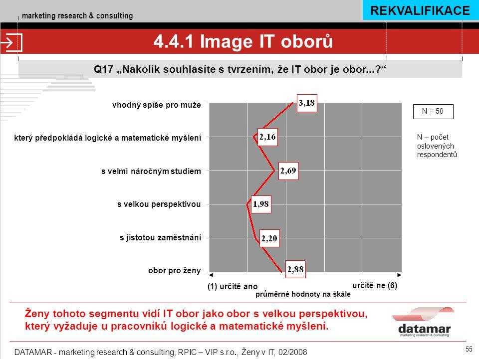 """marketing research & consulting DATAMAR - marketing research & consulting, RPIC – VIP s.r.o., Ženy v IT, 02/2008 55 Q17 """"Nakolik souhlasíte s tvrzením, že IT obor je obor... 4.4.1 Image IT oborů (1) určitě ano určitě ne (6) průměrné hodnoty na škále vhodný spíše pro muže který předpokládá logické a matematické myšlení s velmi náročným studiem s velkou perspektivou s jistotou zaměstnání obor pro ženy N = 50 N – počet oslovených respondentů REKVALIFIKACE Ženy tohoto segmentu vidí IT obor jako obor s velkou perspektivou, který vyžaduje u pracovníků logické a matematické myšlení."""