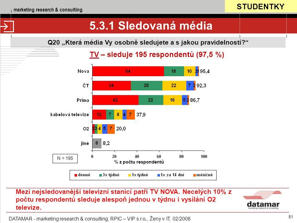 """marketing research & consulting DATAMAR - marketing research & consulting, RPIC – VIP s.r.o., Ženy v IT, 02/2008 81 5.3.1 Sledovaná média Q20 """"Která média Vy osobně sledujete a s jakou pravidelností TV – sleduje 195 respondentů (97,5 %) % z počtu respondentů N = 195 STUDENTKY Mezi nejsledovanější televizní stanicí patří TV NOVA."""