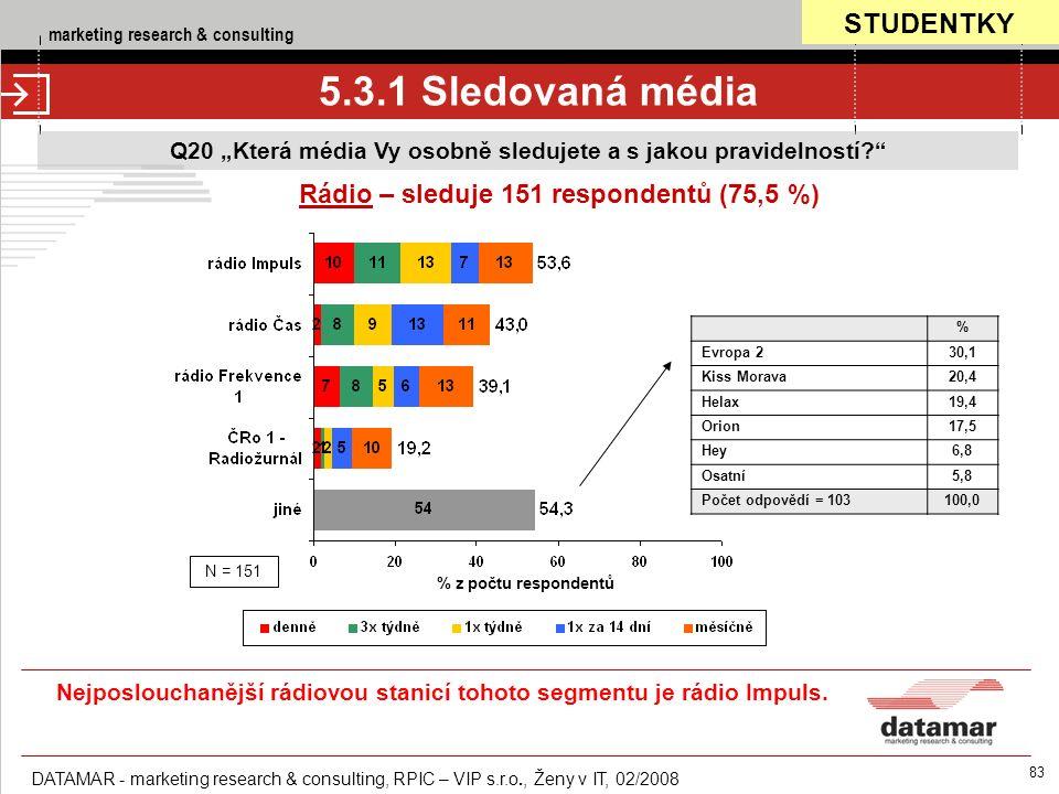 """marketing research & consulting DATAMAR - marketing research & consulting, RPIC – VIP s.r.o., Ženy v IT, 02/2008 83 5.3.1 Sledovaná média Q20 """"Která média Vy osobně sledujete a s jakou pravidelností Rádio – sleduje 151 respondentů (75,5 %) % z počtu respondentů N = 151 % Evropa 230,1 Kiss Morava20,4 Helax19,4 Orion17,5 Hey6,8 Osatní5,8 Počet odpovědí = 103100,0 STUDENTKY Nejposlouchanější rádiovou stanicí tohoto segmentu je rádio Impuls."""