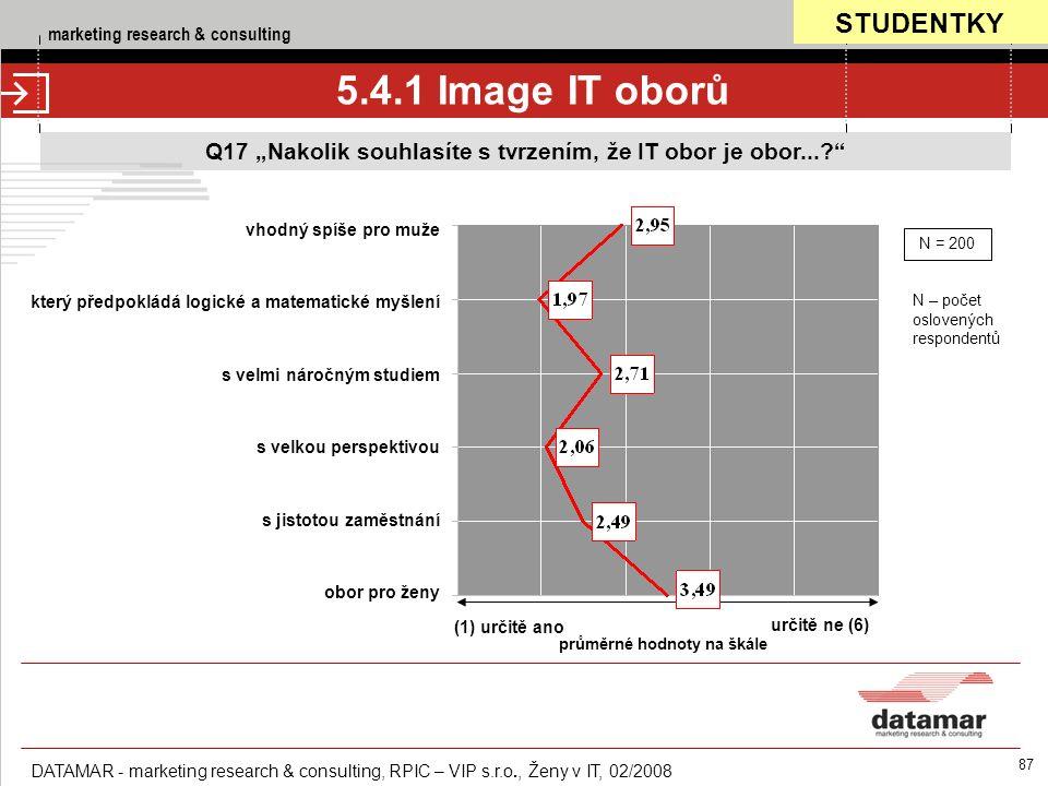 """marketing research & consulting DATAMAR - marketing research & consulting, RPIC – VIP s.r.o., Ženy v IT, 02/2008 87 Q17 """"Nakolik souhlasíte s tvrzením, že IT obor je obor... 5.4.1 Image IT oborů (1) určitě ano určitě ne (6) průměrné hodnoty na škále vhodný spíše pro muže který předpokládá logické a matematické myšlení s velmi náročným studiem s velkou perspektivou s jistotou zaměstnání obor pro ženy N = 200 N – počet oslovených respondentů STUDENTKY"""