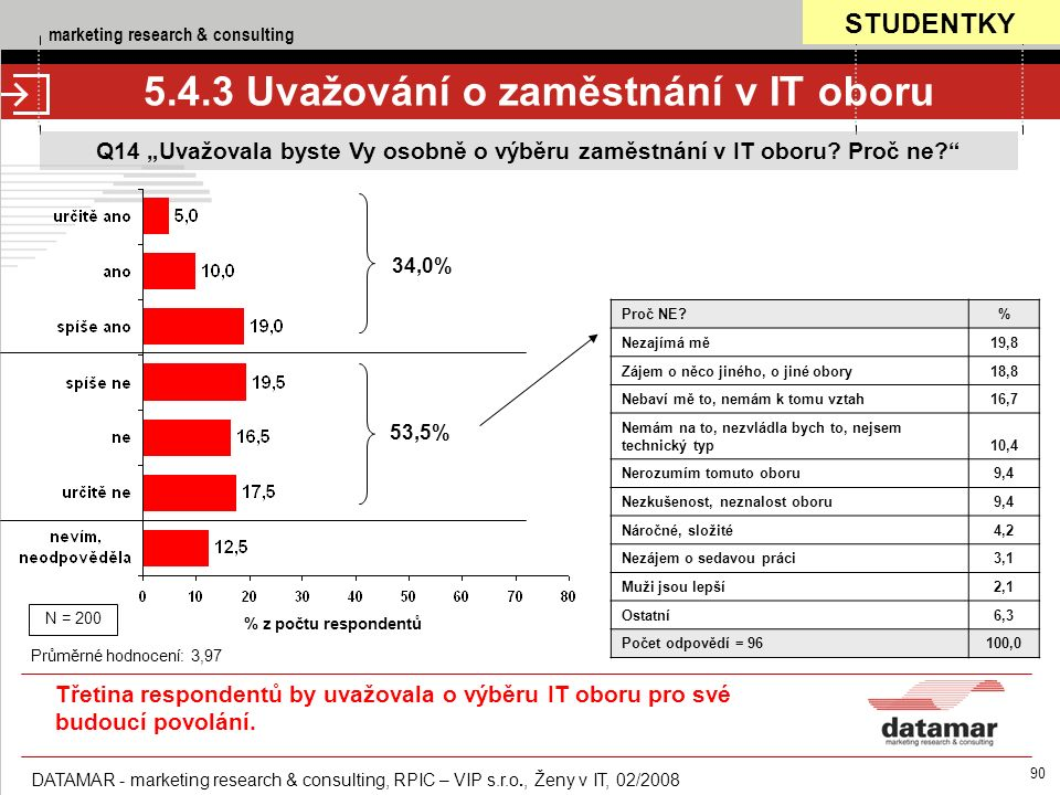 "marketing research & consulting DATAMAR - marketing research & consulting, RPIC – VIP s.r.o., Ženy v IT, 02/2008 90 Q14 ""Uvažovala byste Vy osobně o výběru zaměstnání v IT oboru."