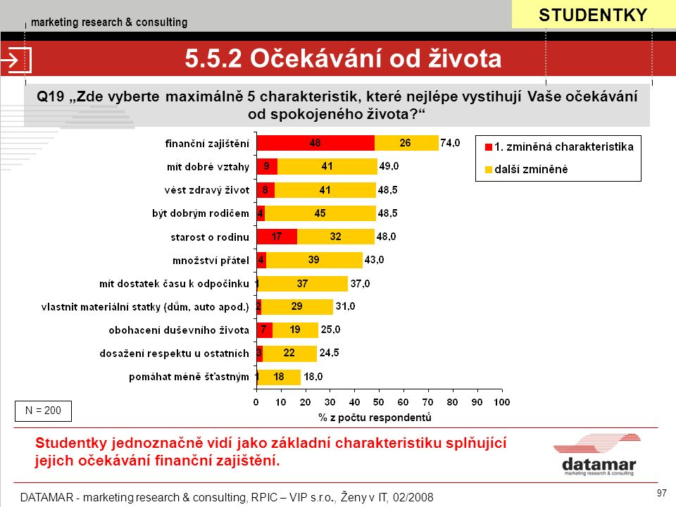 "marketing research & consulting DATAMAR - marketing research & consulting, RPIC – VIP s.r.o., Ženy v IT, 02/2008 97 5.5.2 Očekávání od života Q19 ""Zde"