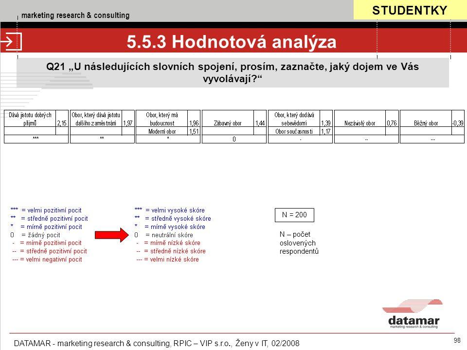 """marketing research & consulting DATAMAR - marketing research & consulting, RPIC – VIP s.r.o., Ženy v IT, 02/2008 98 5.5.3 Hodnotová analýza Q21 """"U následujících slovních spojení, prosím, zaznačte, jaký dojem ve Vás vyvolávají N = 200 N – počet oslovených respondentů STUDENTKY"""