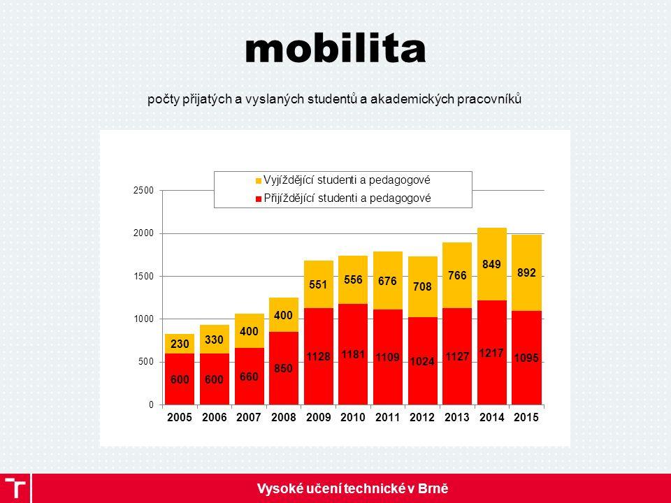 Vysoké učení technické v Brně mobilita počty přijatých a vyslaných studentů a akademických pracovníků