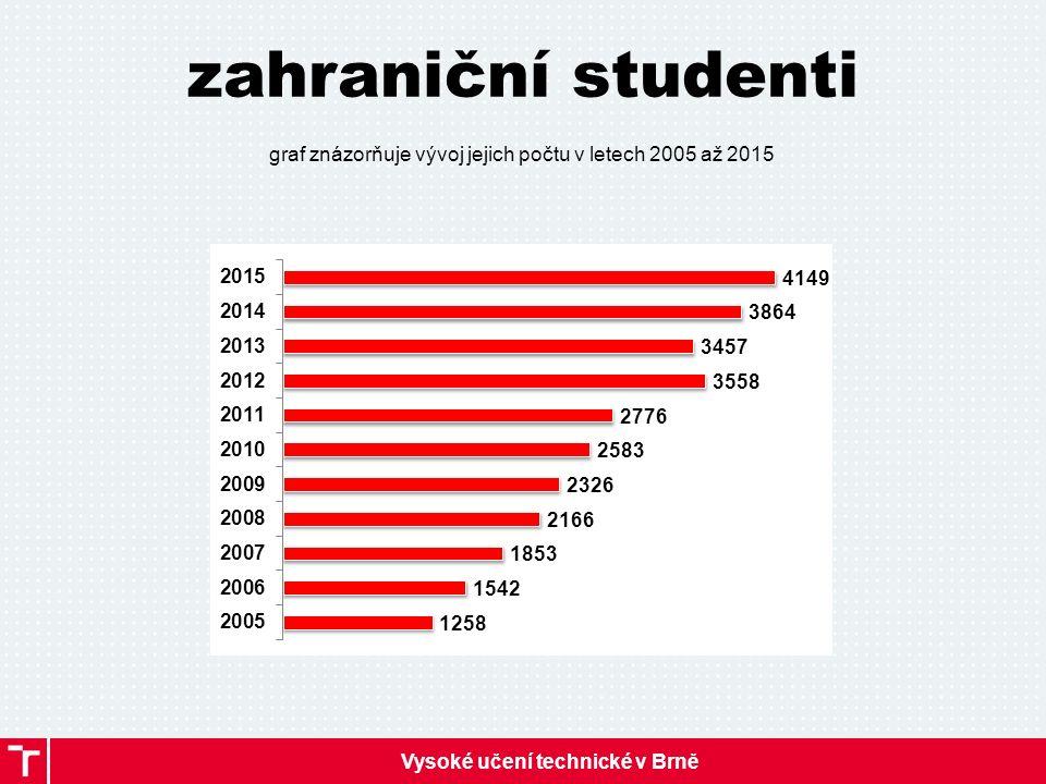 Vysoké učení technické v Brně zahraniční studenti graf znázorňuje vývoj jejich počtu v letech 2005 až 2015