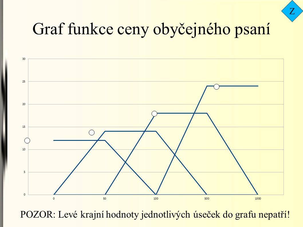 Graf funkce ceny obyčejného psaní POZOR: Levé krajní hodnoty jednotlivých úseček do grafu nepatří! Z