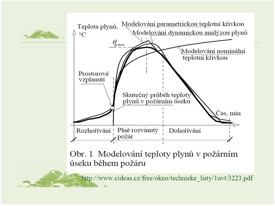 http://www.cideas.cz/free/okno/technicke_listy/1uvt/3223.pdf