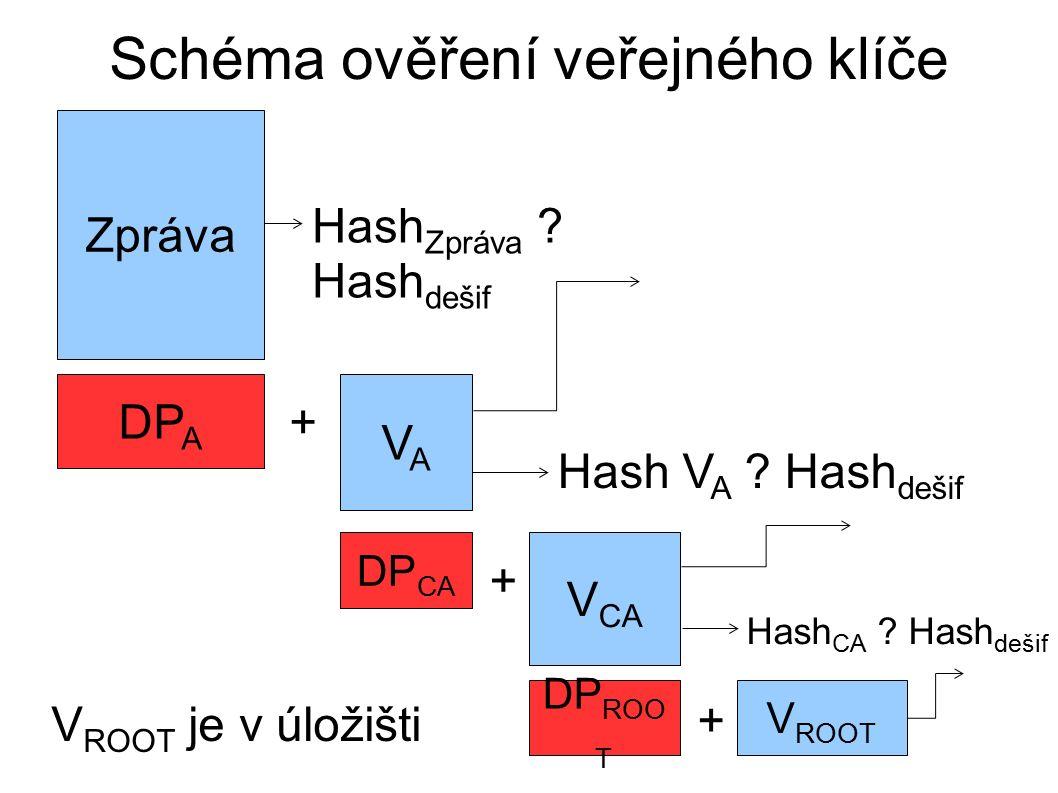 Schéma ověření veřejného klíče Zpráva DP A + VAVA DP CA Hash Zpráva .