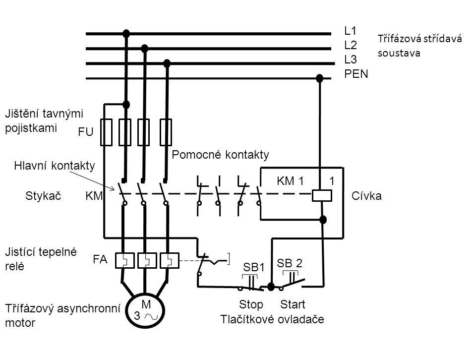 Třífázová střídavá soustava FU FA KM KM 11 SB1 SB 2 M 3 L1 L2 L3 PEN Jištění tavnými pojistkami Stykač Jistící tepelné relé Třífázový asynchronní motor Hlavní kontakty Pomocné kontakty Cívka Tlačítkové ovladače StopStart