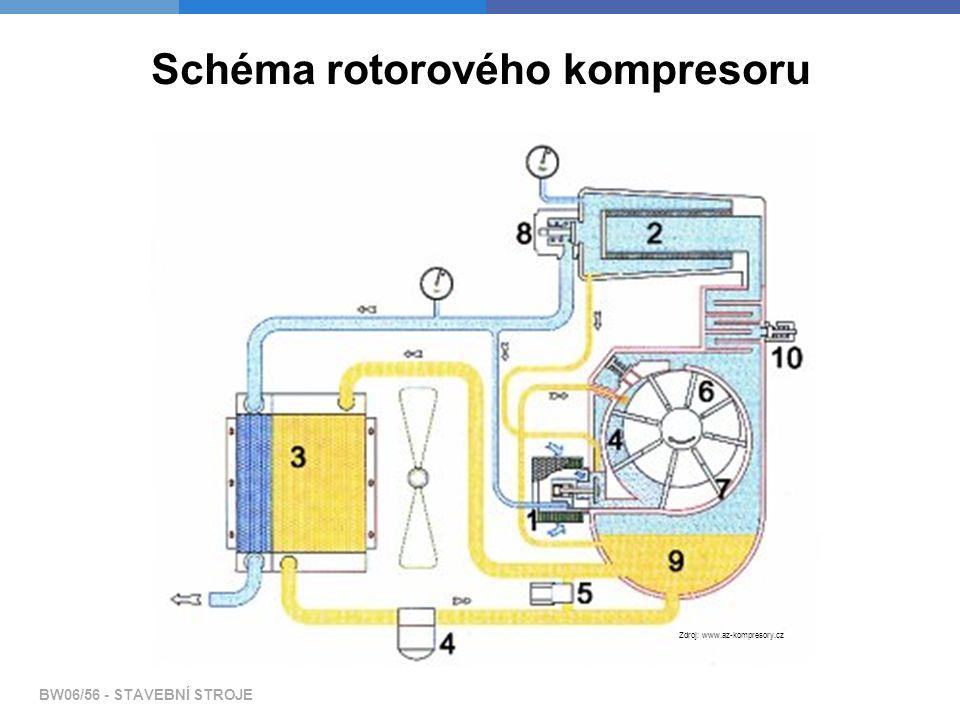BW06/56 - STAVEBNÍ STROJE Schéma rotorového kompresoru Zdroj: www.az-kompresory.cz